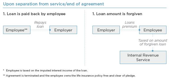 Truenorth Explains The Loan Regime Split Dollar Arrangement