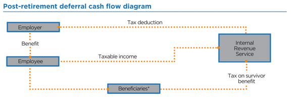 Post-retirement benefit cash flow diagram